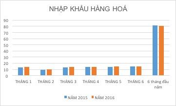 6 tháng đầu năm nhập khẩu giảm so với cùng kỳ năm ngoái
