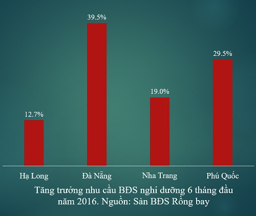 Trong số khách hàng quan tâm đến BĐS nghỉ dưỡng, các nhà đầu tư đến Hà Nội chiếm đến 67%, các tỉnh phía Bắc khác chiếm 14%. Như vậy riêng lượng cầu từ nhóm khách hàng phía Bắc đã chiếm 81% tổng số nhu cầu của cả nước, thống trị phân khúc thị trường này. Riêng ở Đà Nẵng và Phú Quốc, khách hàng Hà Nội chiếm tới trên 80%, và phần lớn trong nhóm khách hàng này đều yêu cầu về cam kết cho thuê từ chủ đầu tư (nguồn ảnh: Sàn BĐS Rồng bay).