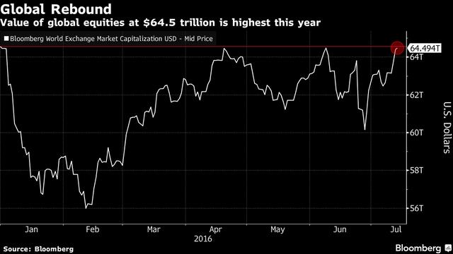 S&P 500 tiếp tục lập đỉnh, giá trị vốn hóa chứng khoán toàn cầu đạt 64.500 tỷ USD - ảnh 2