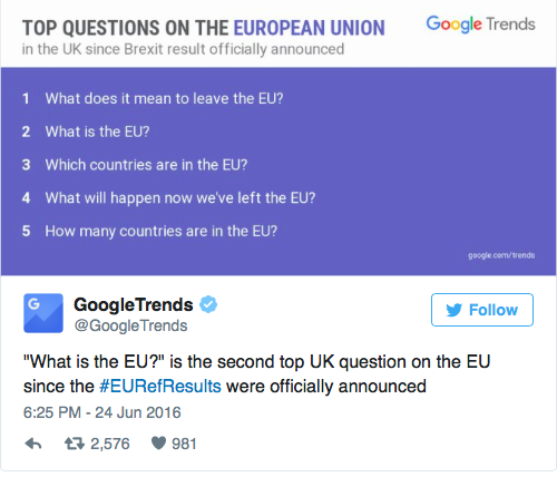 Số lượng tìm kiếm Điều gì sẽ xảy ra ở Anh sau khi rời EU tăng gấp 3.