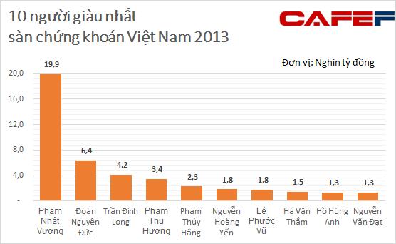 Công bố 200 người giàu nhất sàn chứng khoán Việt Nam năm 2013 (1)