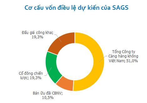 Vietjet Air đăng ký làm cổ đông chiến lược của SAGS (1)