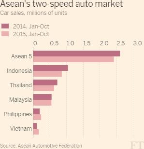 Tăng trưởng nhu cầu tiêu thụ ô tô tại các thị trường trong khu vực ASEAN (Nguồn: FT)
