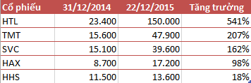 Cổ phiếu ô tô bứt phá trong năm 2015 (giá đã điều chỉnh)