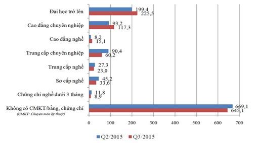 Biểu đồ số người thất nghiệp trong độ tuổi lao động theo trình độ chuyên môn kỹ thuật quý 2 và quý 3/2015. Nguồn: Viện Khoa học Lao động và Xã hội.