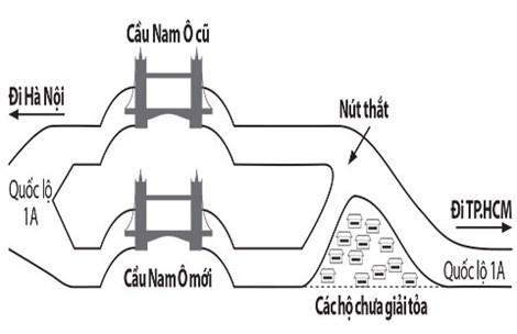 Quốc lộ 1A uốn cong vì Đà Nẵng và Bộ GTVT không thống nhất được việc chi trả kinh phí giải tỏa. Đồ họa: TQ