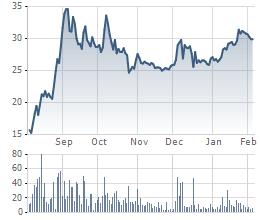 Biến động giá cổ phiếu VCS 6 tháng gần nhất.