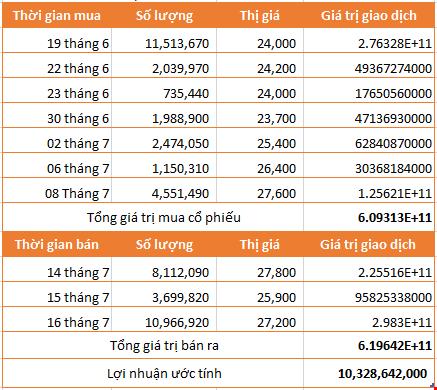 Ước tính lợi nhuận Tuấn Lộc thu về từ giao dịch cổ phiếu CII