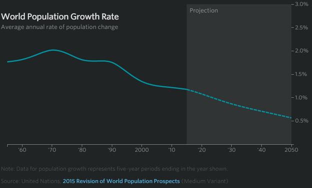 Tỷ lệ tăng trưởng dân số bình quân toàn cầu