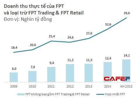 Mảng thương mại (phân phối - bán lẻ) thường chiếm trên 60% tổng doanh thu hàng năm của FPT