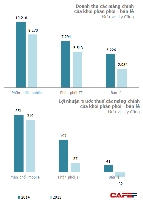 Kết quả kinh doanh 2013-2014 của Khối Phân phối - Bán lẻ