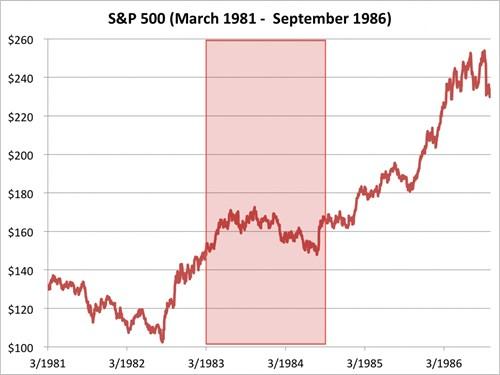 Chỉ số S&P 500 từ tháng 3/1981 đến 9/1986. Nguồn: Bloomberg