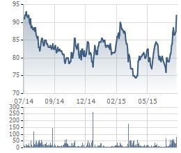 Biến động giá cổ phiếu MSN trong 1 năm