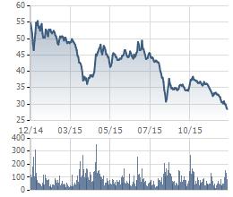 Cùng với biến động giá dầu thế giới, cổ phiếu PVD đã sụt giảm mạnh năm qua