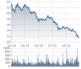 Giá cổ phiếu của HAGL trong 1 năm qua