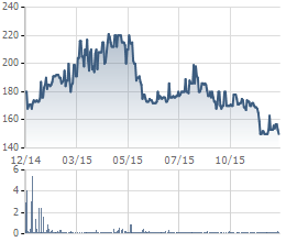 Biến động giá cổ phiếu Vinacafe Biên Hòa trong 1 năm