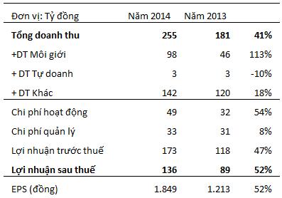 Kết quả kinh doanh 2013-2014 của FPTS