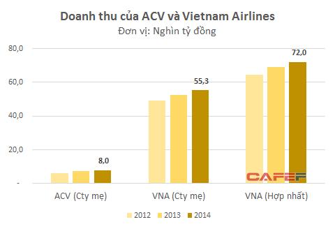 Doanh thu của công ty mẹ Vietnam Airlines hiện gấp 7 lần so với ACV