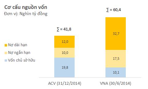 Tỷ lệ nợ trên vốn chủ sở hữu của ACV thấp hơn nhiều so với Vietnam Airlines