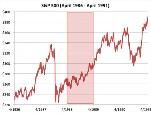 Chỉ số S&P 500 từ tháng 4/1986 đến 4/1991. Nguồn: Bloomberg