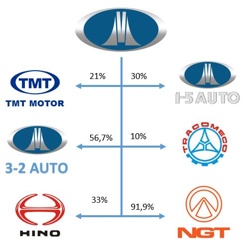 Tỷ lệ sở hữu của Vinamotor tại một số công ty thành viên