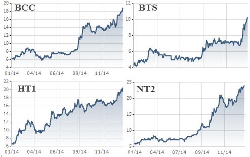 Các cổ phiếu được hưởng lợi tỷ giá đều đã tăng phi mã trong vòng 1 năm qua.
