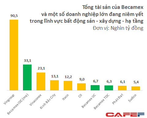 Số liệu tính đến 31/12/2014, riêng số liệu của Becamex tính đến 30/6/2014