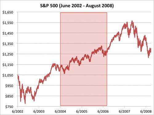 Chỉ số S&P 500 từ tháng 2/2002 đến 8/2008. Nguồn: Bloombeg
