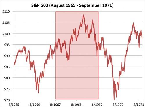 Chỉ số S&P 500 từ tháng 8/1965 đến 9/1971. Nguồn: Bloomberg
