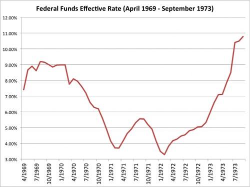 Lãi suất của Fed từ tháng 4/1969 đến 7/1973. Nguồn: Bloomberg