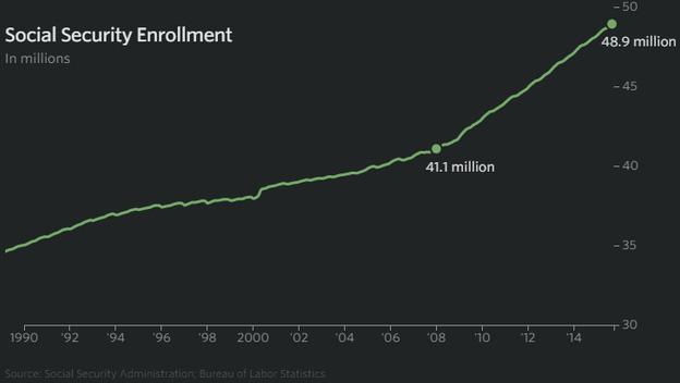 Trợ cấp xã hội tại Mỹ (triệu USD)
