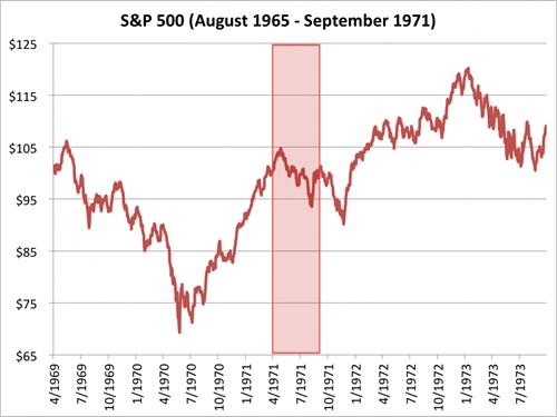 Chỉ số S&P 500 từ tháng 4/1969 đến 7/1973. Nguồn: Bloombeg