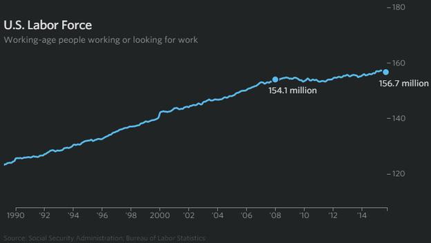 Lực lượng lao động khả dụng tại Mỹ (triệu người)