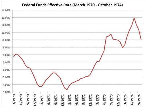 Lãi suất của Fed từ tháng 3/1970 đến 10/1974. Nguồn: Bloomberg