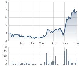 Cổ phiếu PDC tăng mạnh trong tháng 5