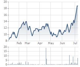 Cổ phiếu PTC tăng mạnh trong thời gian gần đây