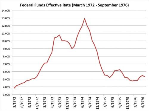 Lãi suất của Fed từ tháng 3/1972 đến 9/1976. Nguồn: Bloomberg