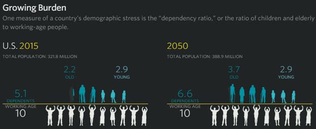 Tỷ lệ dân số phụ thuộc của Mỹ