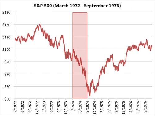 Chỉ số S&P 500 từ tháng 3/1972 đến 9/1976. Nguồn: Bloombeg