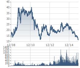 Biến động thị giá cổ phiếu HAG từ khi niêm yết vào 2008 đến nay- giá hiện tại là thấp nhất