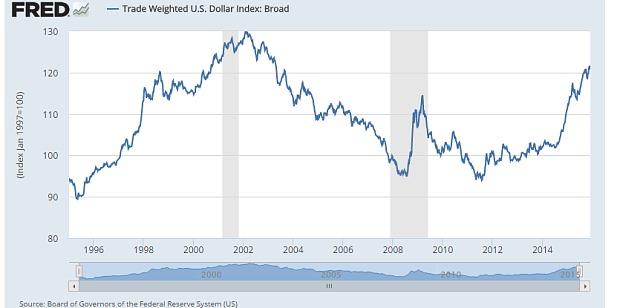 Chỉ số U.S Dollar Index