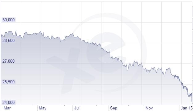 Tính từ tháng 3/2014 đến nay, EUR đã mất 18,5% giá trị so với VND