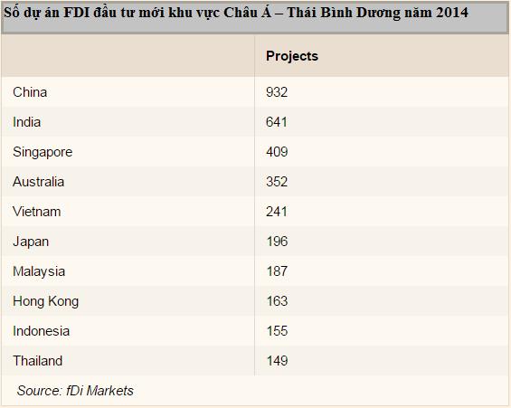 Số dự án FDI đầu tư mới khu vực Châu Á – Thái Bình Dương năm 2014 (Nguồn: Financial Times).