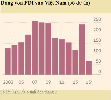 Dòng vốn FDI vào Việt Nam từ năm 2003 đến nay (Nguồn: Financial Times).