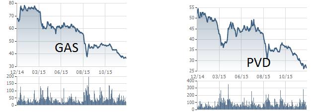 Biến động giá cổ phiếu GAS, PVD 1 năm qua