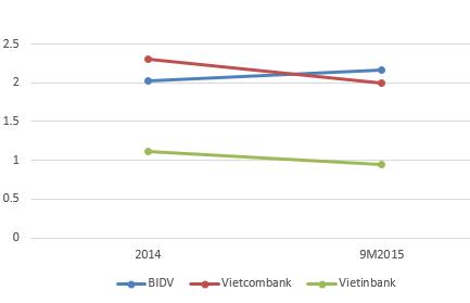 Tỷ lệ nợ xấu của 3 ngân hàng tại thời điểm cuối năm 2014 và cuối tháng 9/2015