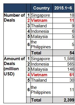 M&A của nhà đầu tư Nhật Bản tại Việt Nam đến tháng 6/2015.