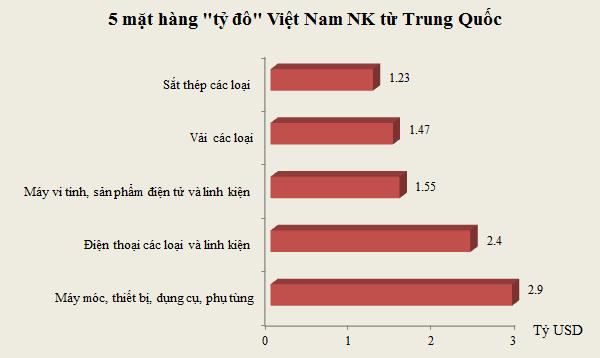 Top 5 mặt hàng tỷ đô Việt Nam nhập khẩu từ Trung Quốc trong 4 tháng đầu năm (Nguồn: Tổng cục Hải quan).