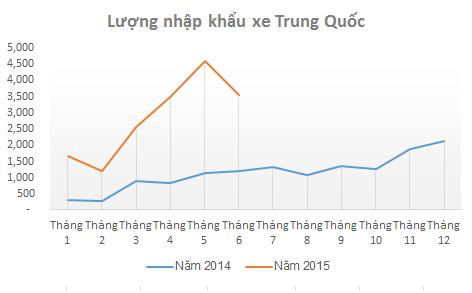 Ô tô nhập khẩu từ Trung Quốc tháng 6 giảm mạnh về sổ lượng...