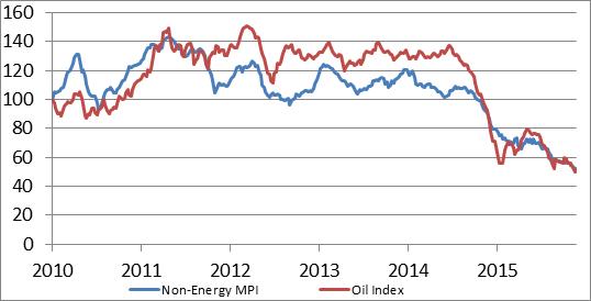 Chỉ số giá dầu và giá hàng hóa phi năng lượng